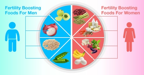 Boost fertility by having a good diet